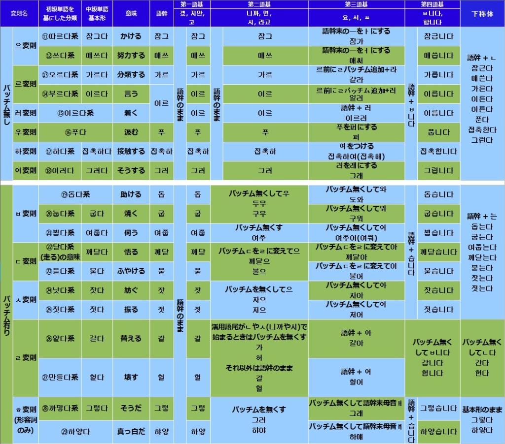 韓国語(ハングル)の不規則活用の活用一覧表
