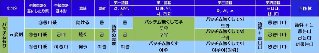 韓国語(ハングル)のㅂ変則活用の一覧表