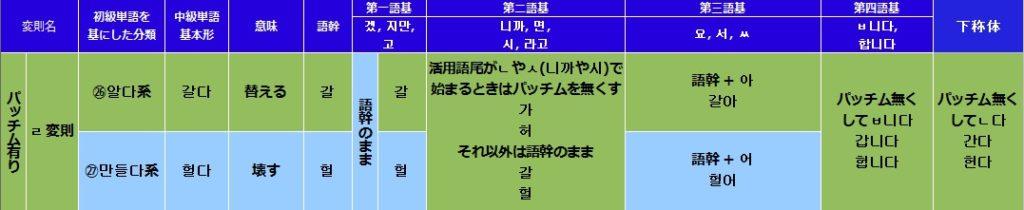 韓国語(ハングル)のㄹ変則活用の一覧表