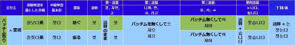 韓国語(ハングル)のㅅ変則活用の一覧表