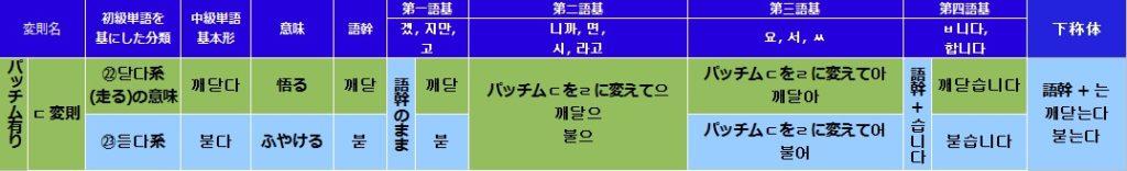 韓国語(ハングル)のㄷ変則活用の一覧表
