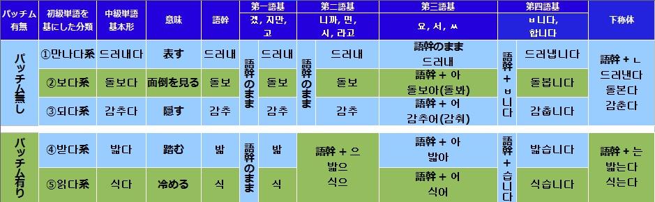 韓国語(ハングル)の正則活用の活用一覧表