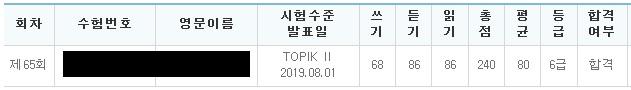 このブログの運営者の第65回 韓国語能力試験(TOPIK)の試験結果