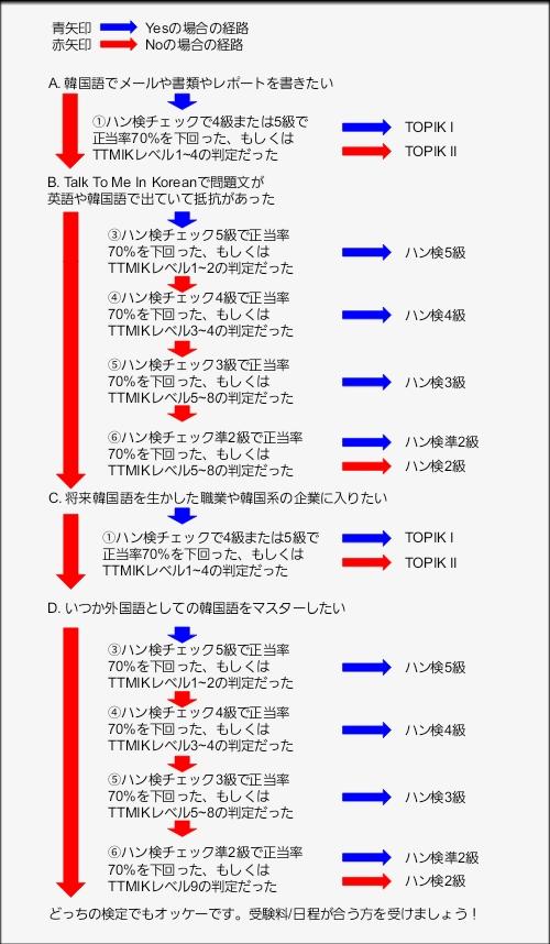 韓国語検定(TOPIK/ハン検)受験級決定フローチャート