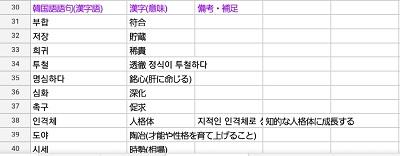 韓国語の勉強ノート(わからない単語)